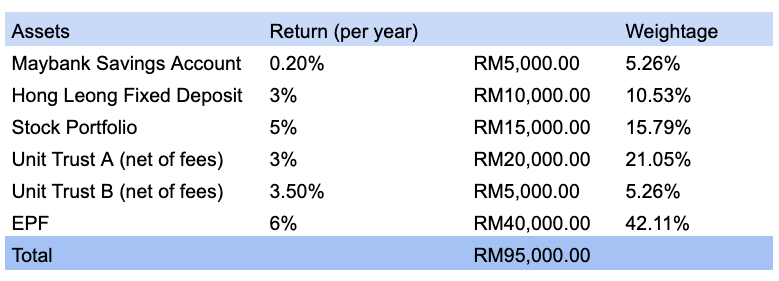 allocation malaysian 1