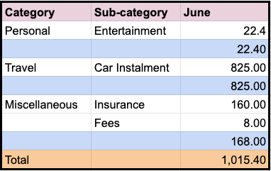 Malaysia expenses June 2020
