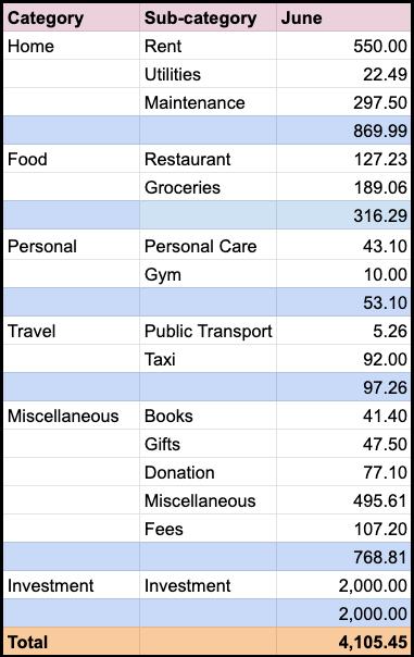 singapore expenses June 2020